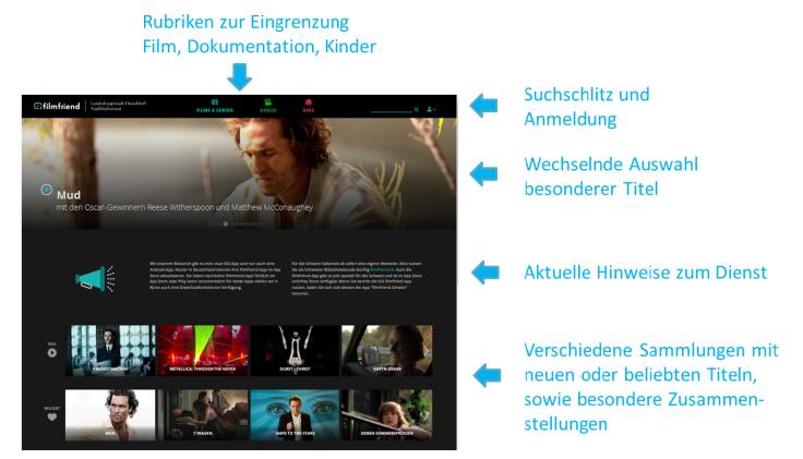 Informationen zur neuen Webseite von filmfriend.de